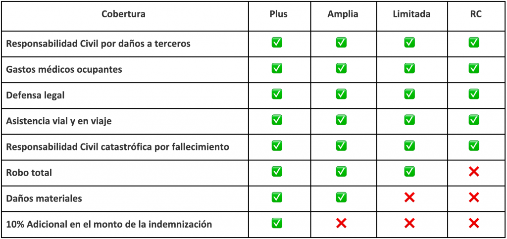 Tipos de seguro de auto en México